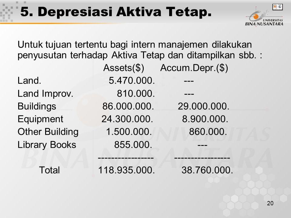 5. Depresiasi Aktiva Tetap.