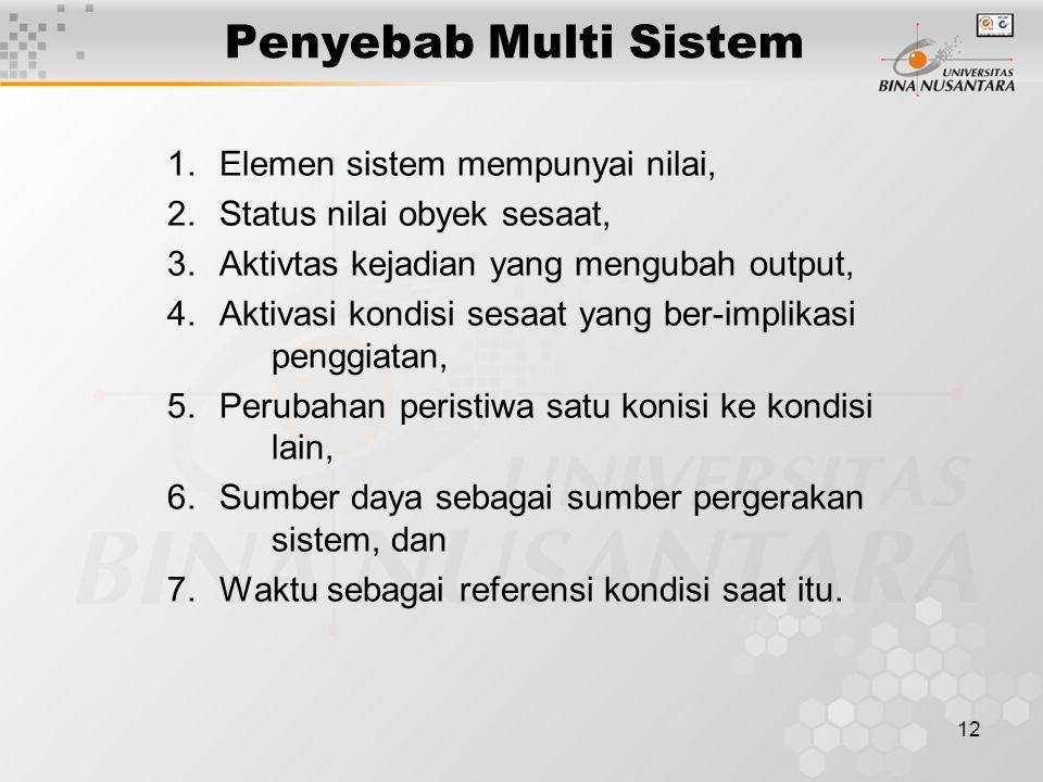 Penyebab Multi Sistem Elemen sistem mempunyai nilai,