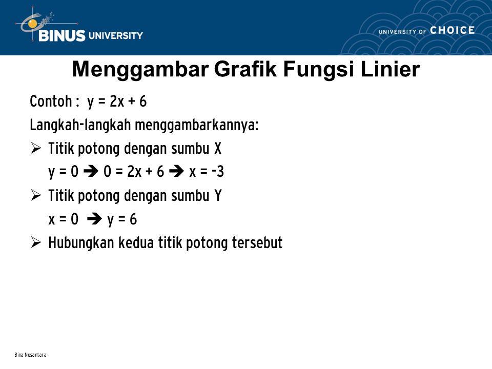 Menggambar Grafik Fungsi Linier