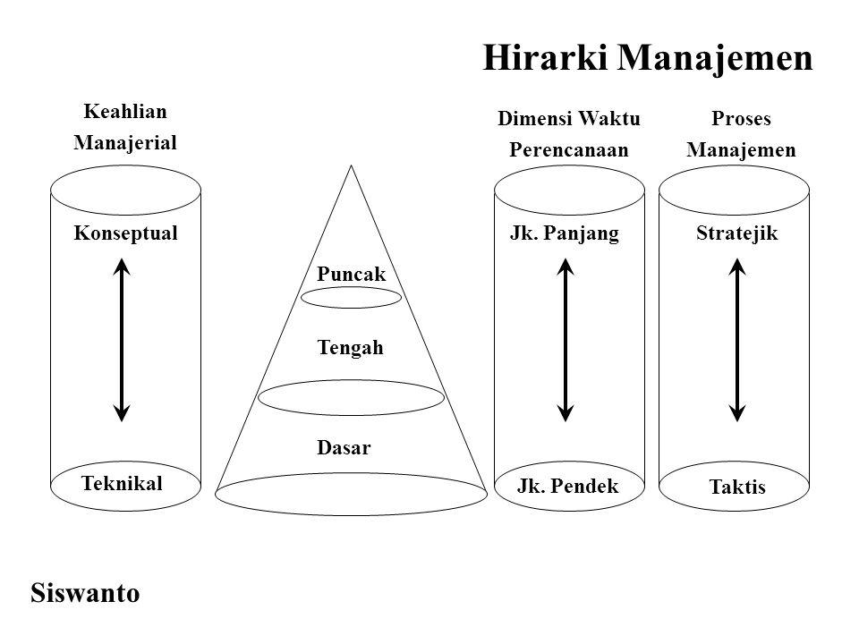 Hirarki Manajemen Siswanto Keahlian Manajerial Dimensi Waktu