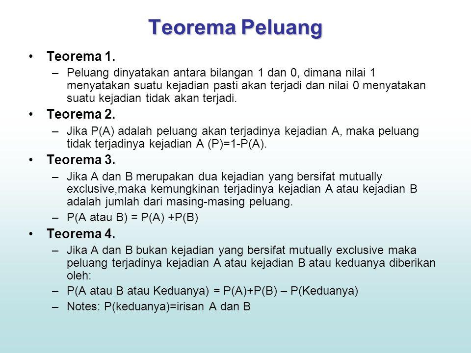 Teorema Peluang Teorema 1. Teorema 2. Teorema 3. Teorema 4.