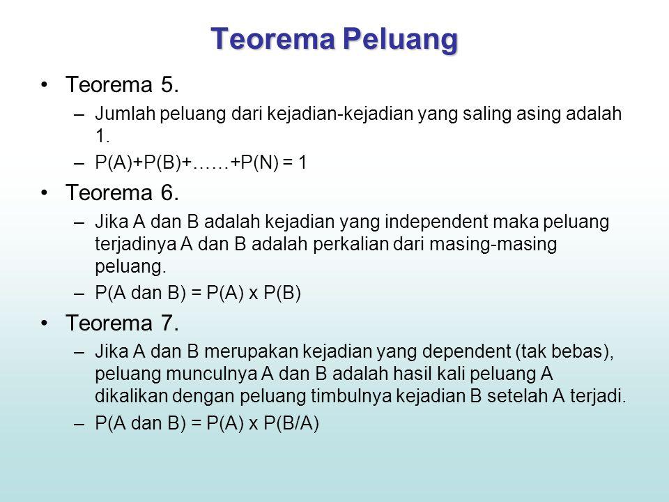 Teorema Peluang Teorema 5. Teorema 6. Teorema 7.