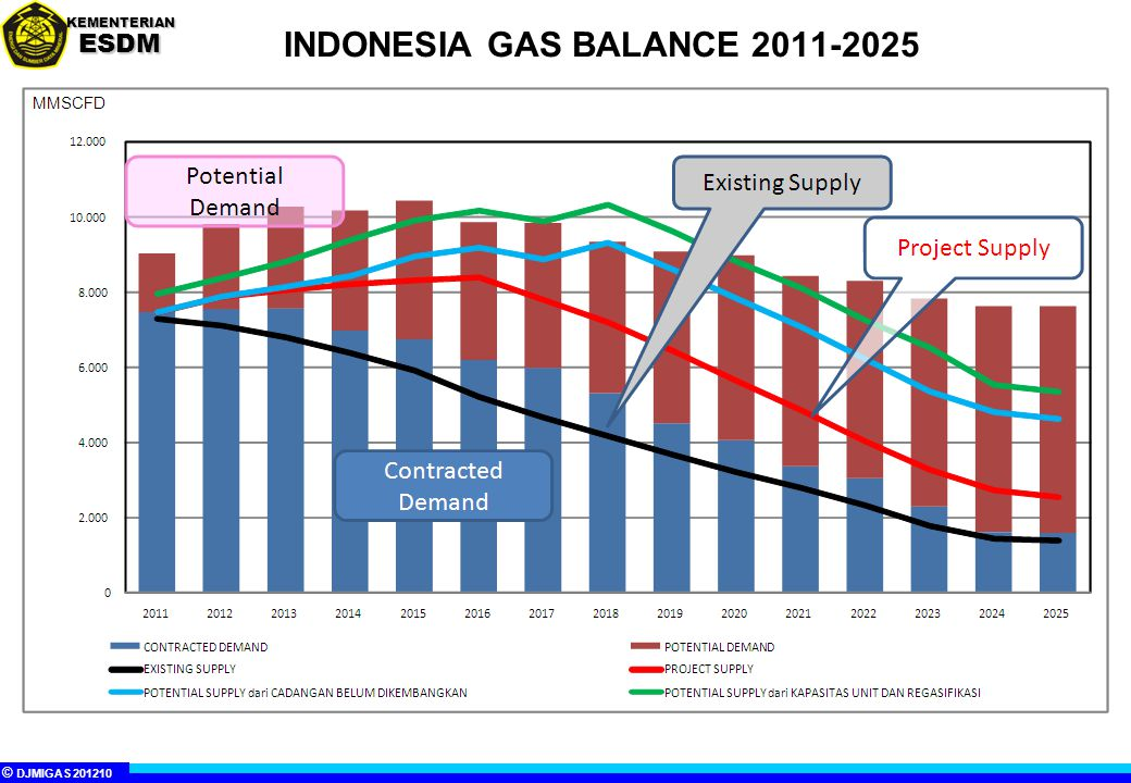 INDONESIA GAS BALANCE 2011-2025