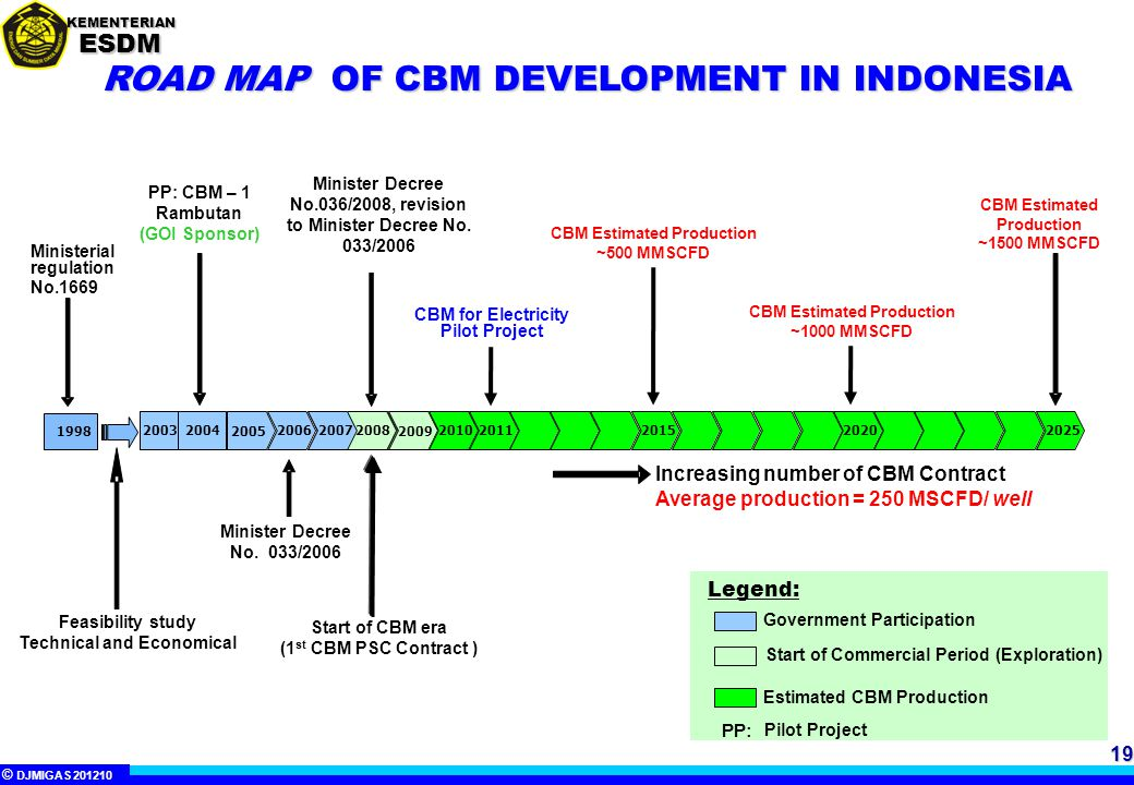 ROAD MAP OF CBM DEVELOPMENT IN INDONESIA