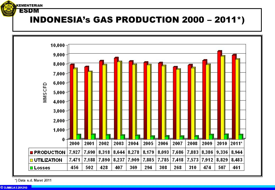 INDONESIA's GAS PRODUCTION 2000 – 2011*)
