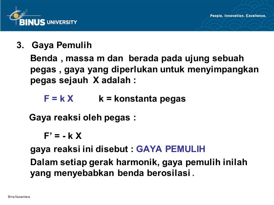 F = k X k = konstanta pegas Gaya reaksi oleh pegas : F' = - k X