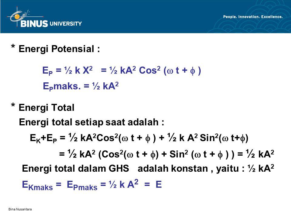 * Energi Potensial : * Energi Total EPmaks. = ½ kA2