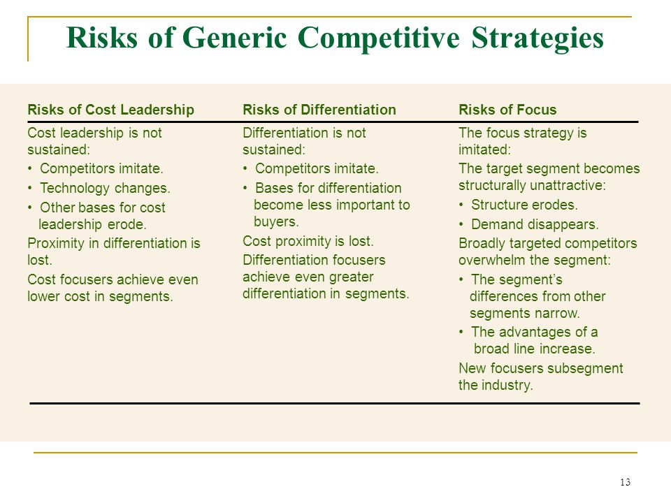 Risks of Generic Competitive Strategies