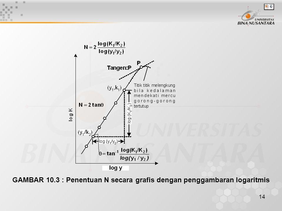 GAMBAR 10.3 : Penentuan N secara grafis dengan penggambaran logaritmis