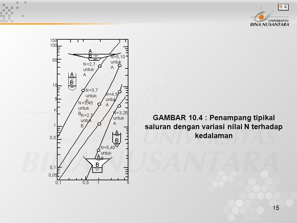 GAMBAR 10.4 : Penampang tipikal saluran dengan variasi nilai N terhadap kedalaman