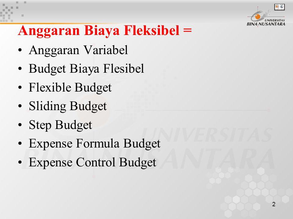Anggaran Biaya Fleksibel =