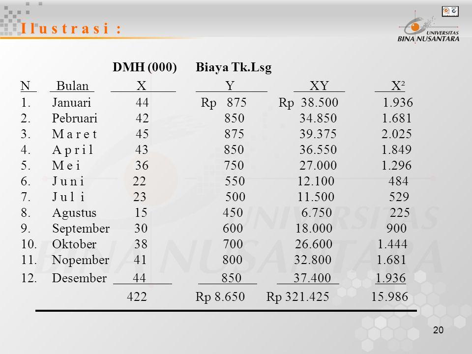 I l u s t r a s i : DMH (000) Biaya Tk.Lsg.