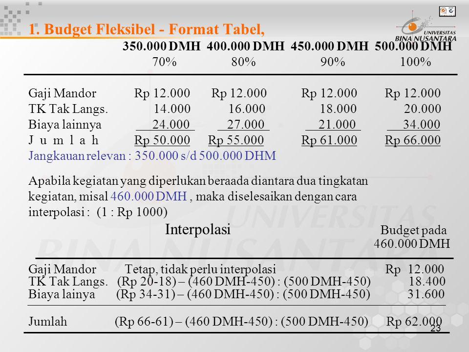 1. Budget Fleksibel - Format Tabel,