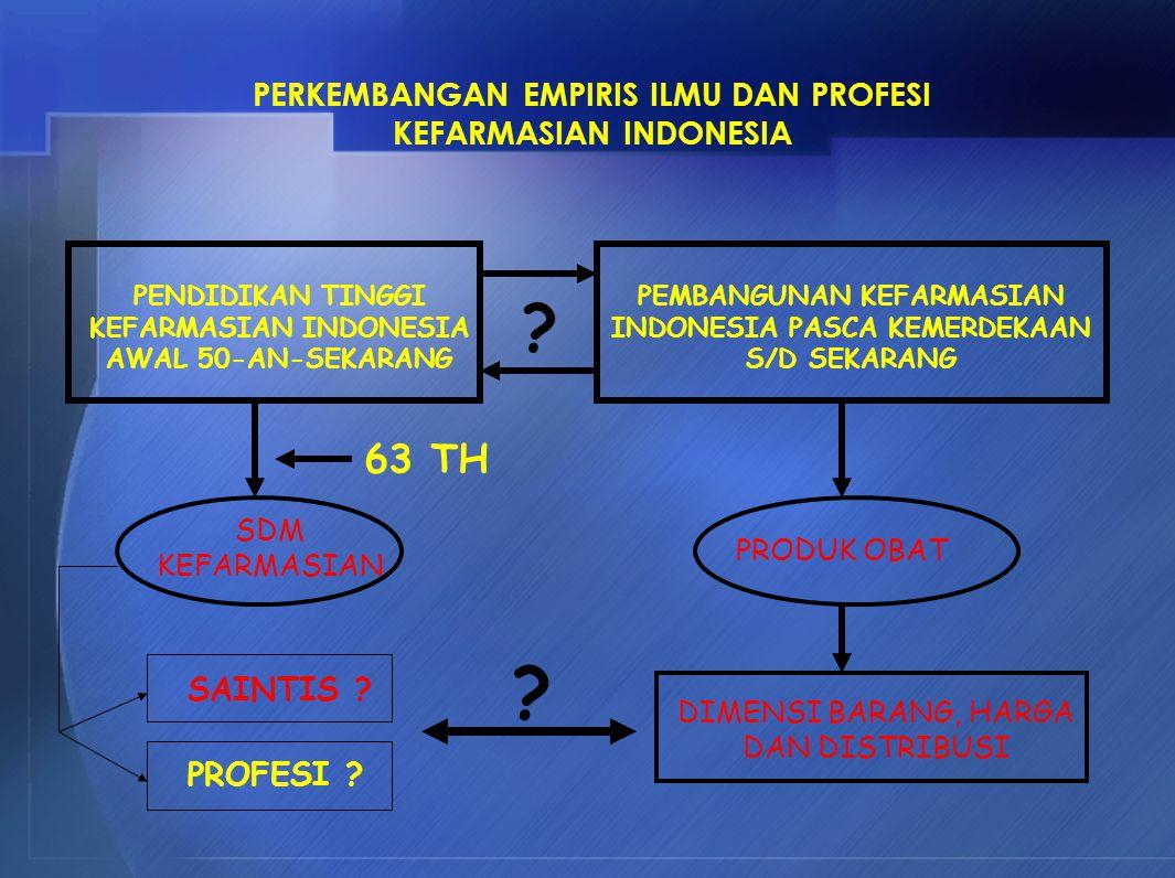 63 TH PERKEMBANGAN EMPIRIS ILMU DAN PROFESI KEFARMASIAN INDONESIA