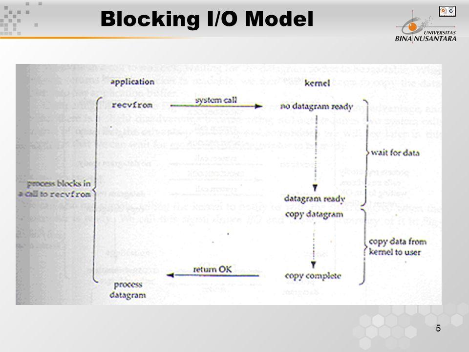 Blocking I/O Model