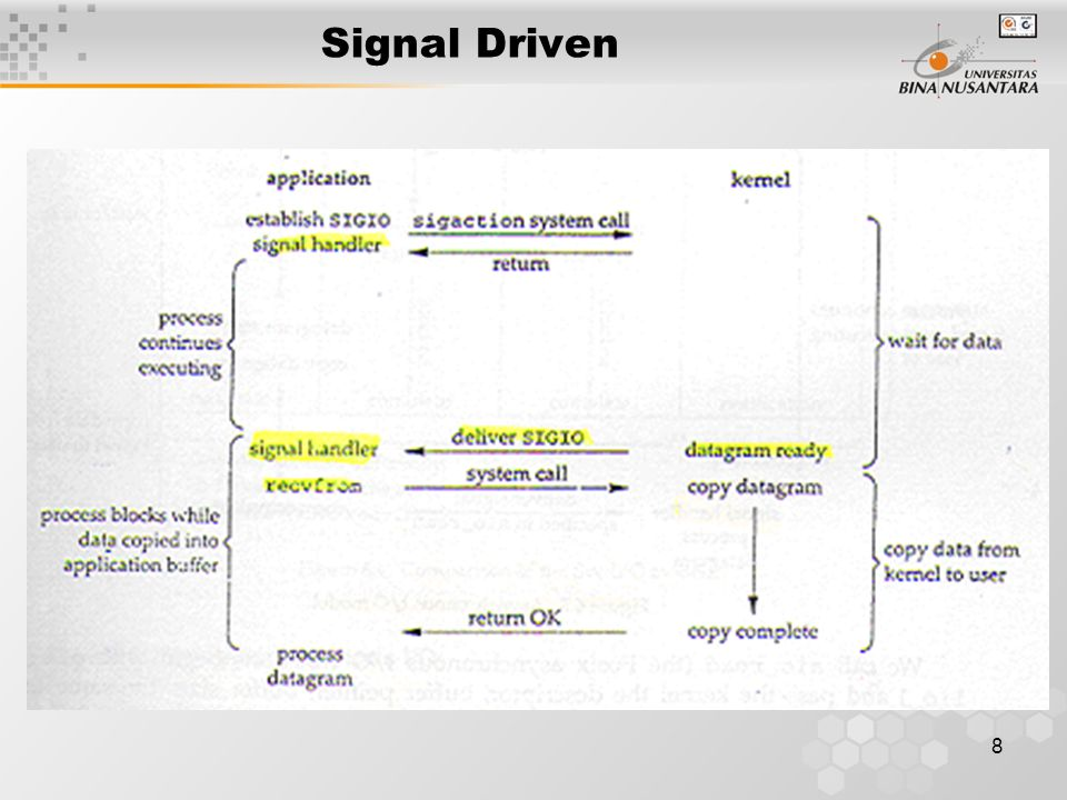 Signal Driven