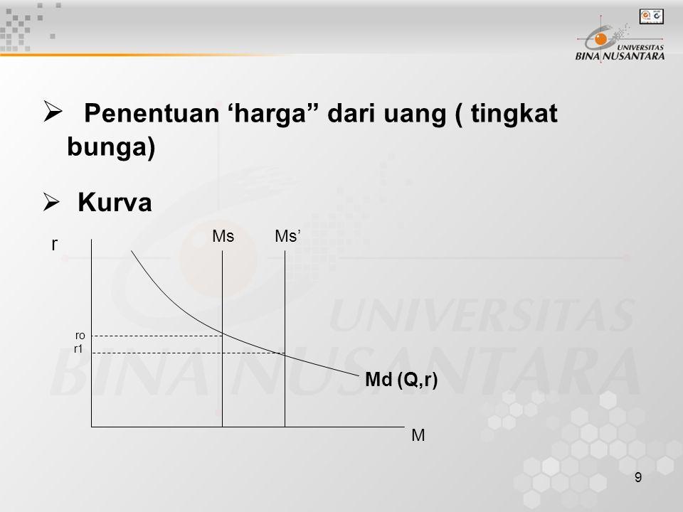 Penentuan 'harga dari uang ( tingkat bunga)