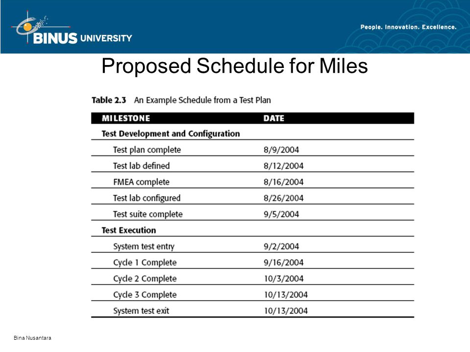 Proposed Schedule for Miles
