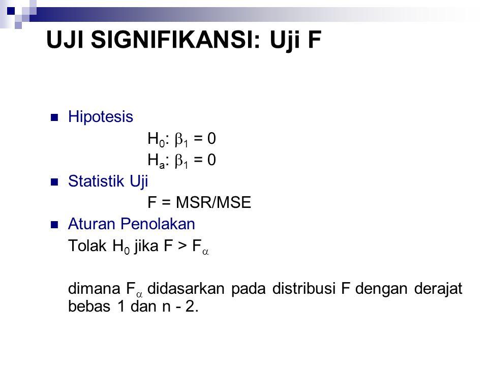 UJI SIGNIFIKANSI: Uji F