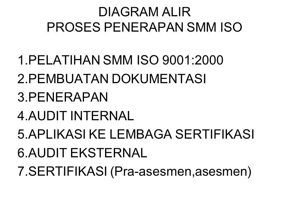 DIAGRAM ALIR PROSES PENERAPAN SMM ISO
