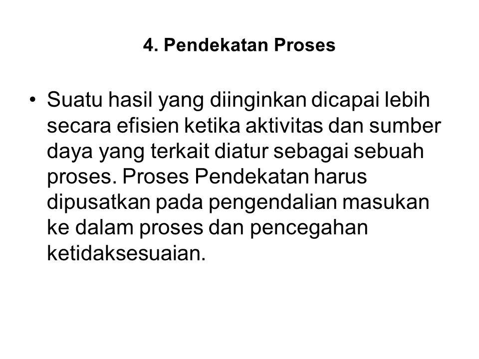 4. Pendekatan Proses