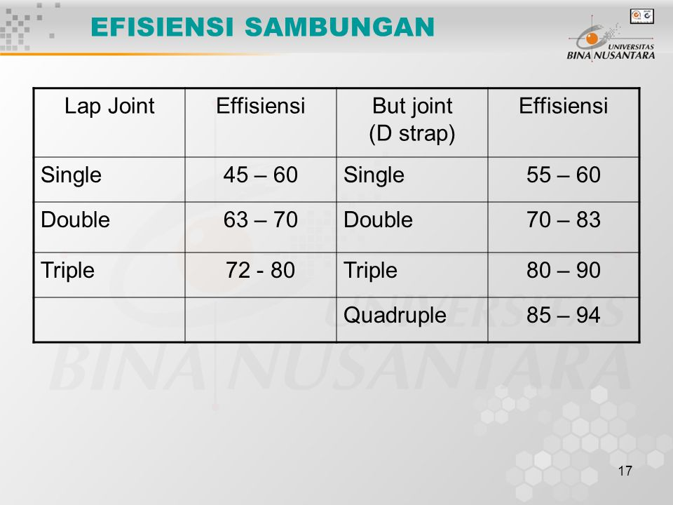 EFISIENSI SAMBUNGAN Lap Joint Effisiensi But joint (D strap) Single