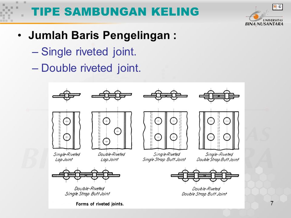 TIPE SAMBUNGAN KELING Jumlah Baris Pengelingan : Single riveted joint. Double riveted joint.