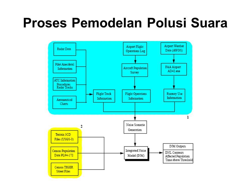 Proses Pemodelan Polusi Suara
