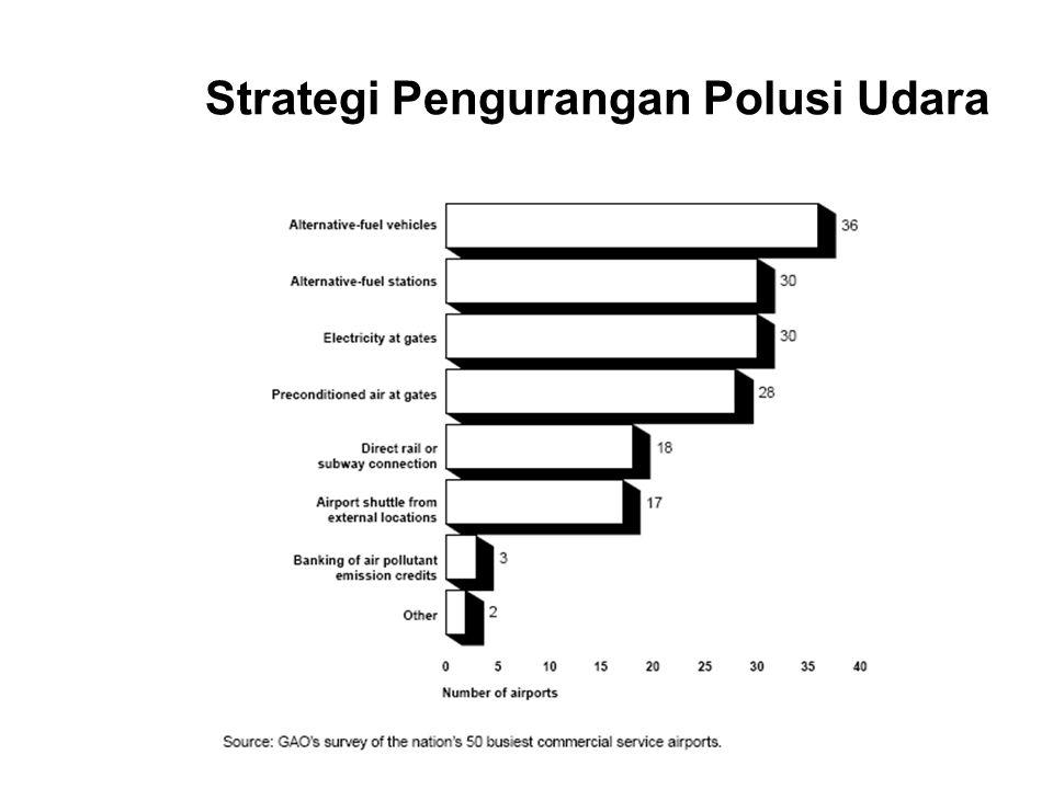 Strategi Pengurangan Polusi Udara