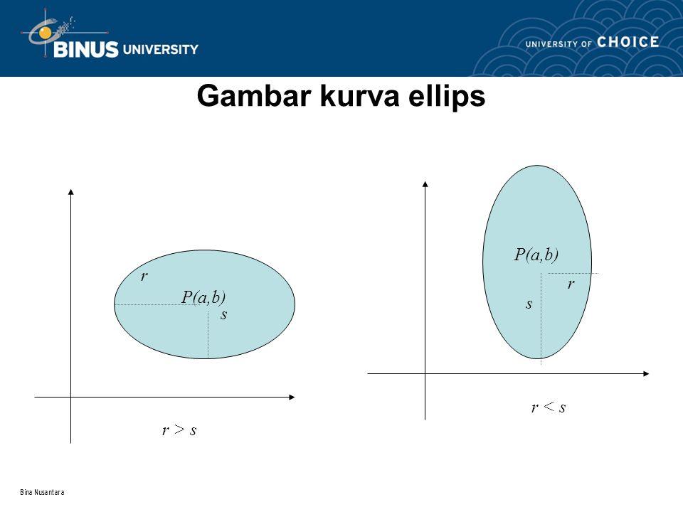 Gambar kurva ellips P(a,b) r s r > s r < s Bina Nusantara