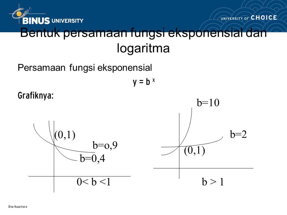 Bentuk persamaan fungsi eksponensial dan logaritma