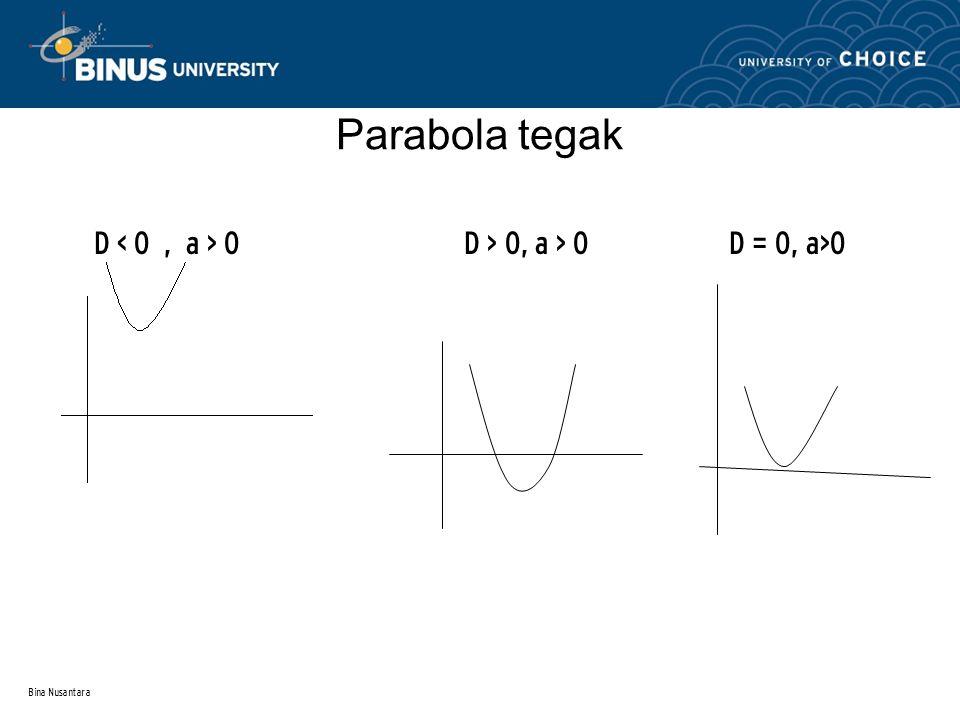 Parabola tegak D < 0 , a > 0 D > 0, a > 0 D = 0, a>0
