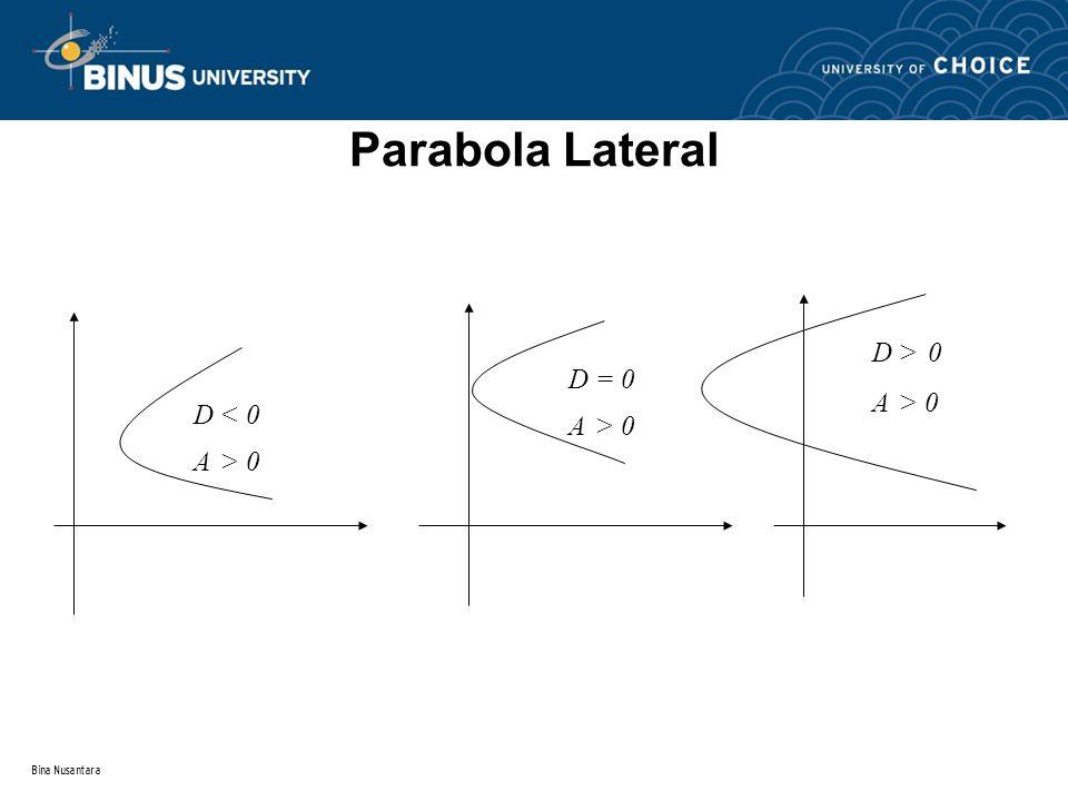 Parabola Lateral D < 0 A > 0 D = 0 D > 0 Bina Nusantara