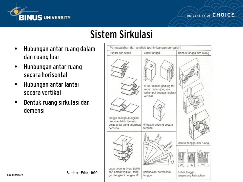 Sistem Sirkulasi Hubungan antar ruang dalam dan ruang luar