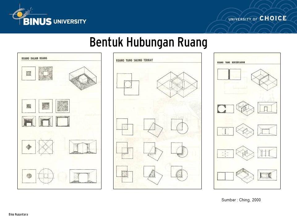 Bentuk Hubungan Ruang Sumber : Ching, 2000 Bina Nusantara
