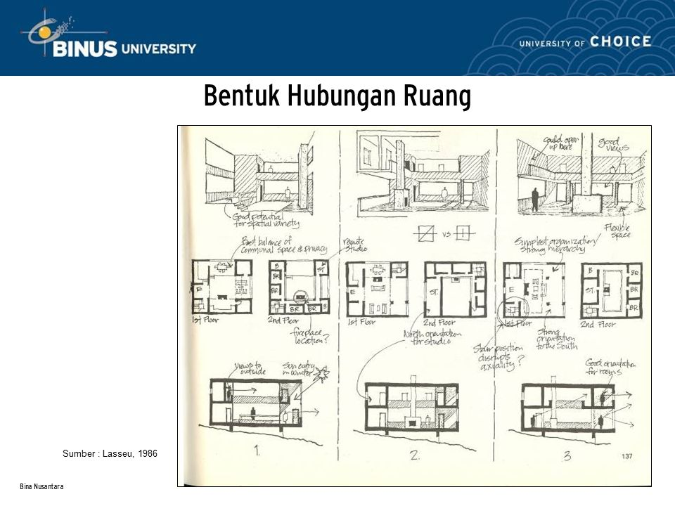 Bentuk Hubungan Ruang Sumber : Lasseu, 1986 Bina Nusantara