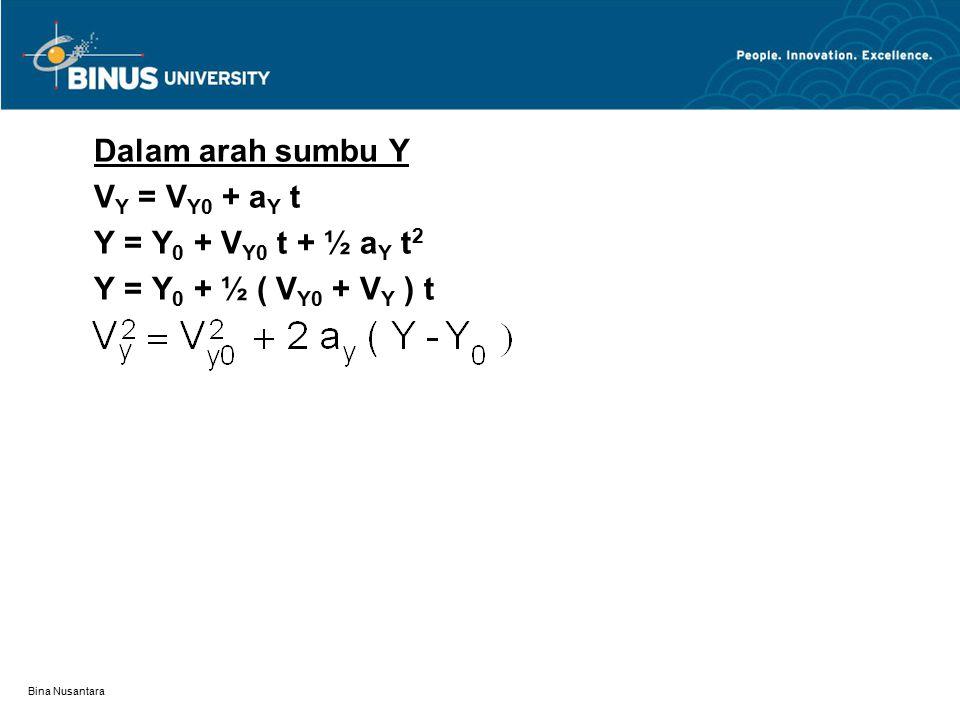 Dalam arah sumbu Y VY = VY0 + aY t Y = Y0 + VY0 t + ½ aY t2