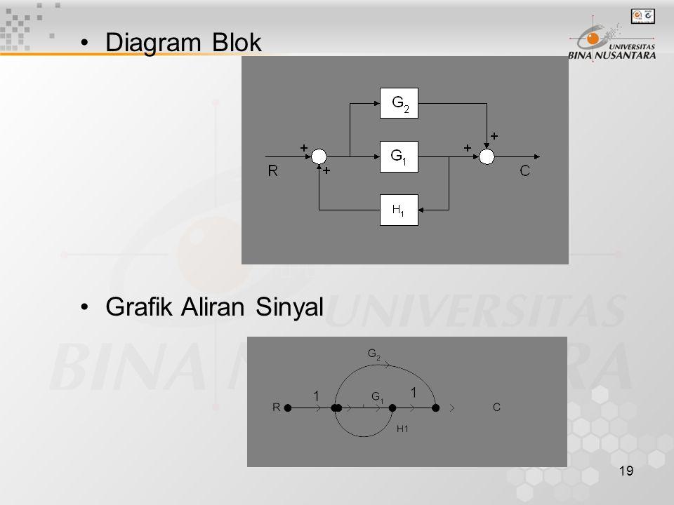 Diagram Blok Grafik Aliran Sinyal
