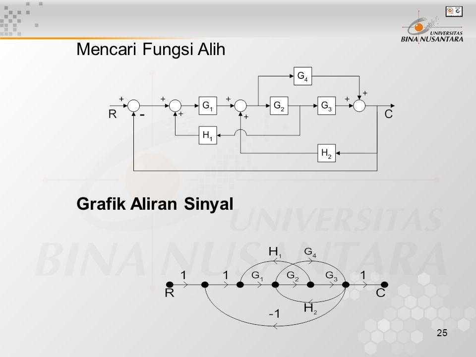 Mencari Fungsi Alih Grafik Aliran Sinyal