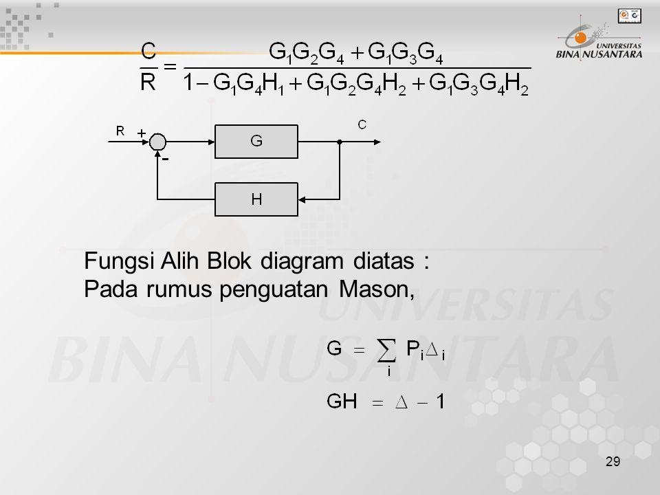 Fungsi Alih Blok diagram diatas :