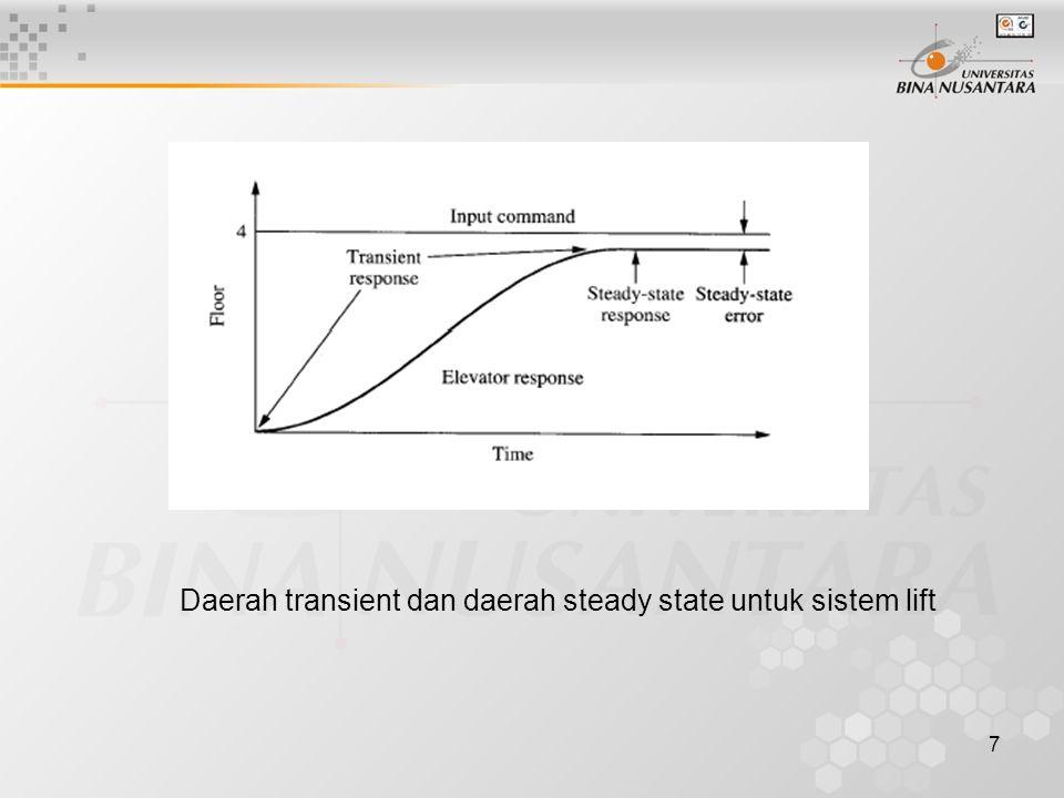 Daerah transient dan daerah steady state untuk sistem lift