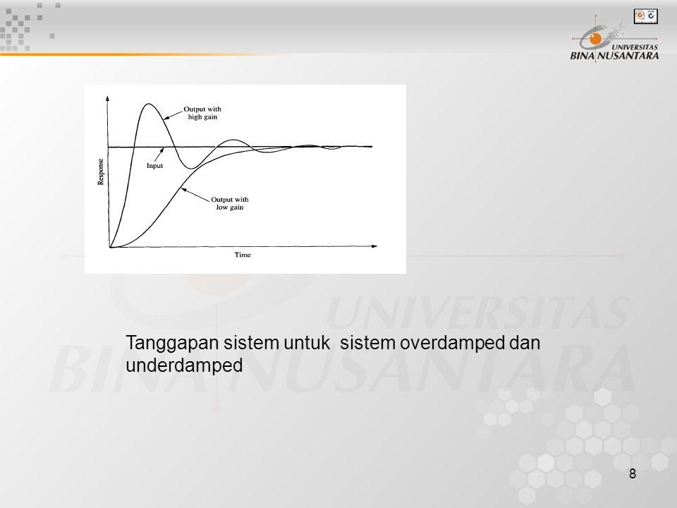 Tanggapan sistem untuk sistem overdamped dan underdamped