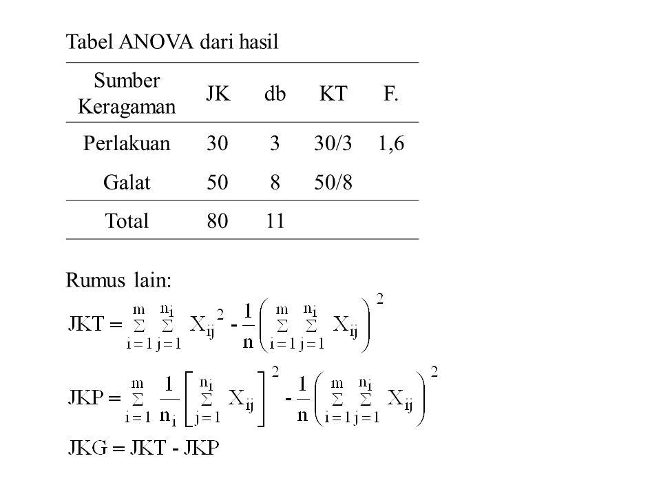 Tabel ANOVA dari hasil Rumus lain: Sumber Keragaman. JK. db. KT. F. Perlakuan. 30. 3. 30/3.