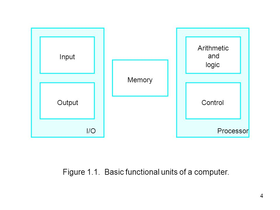 Figure 1.1. Basic functional units of a computer.