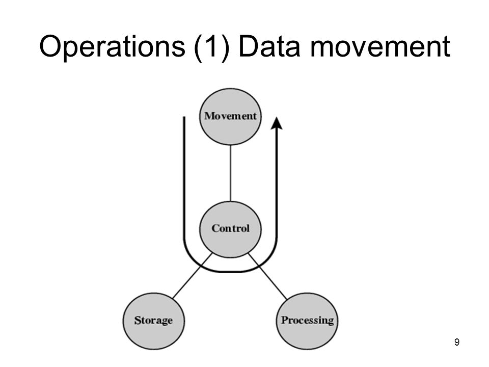 Operations (1) Data movement