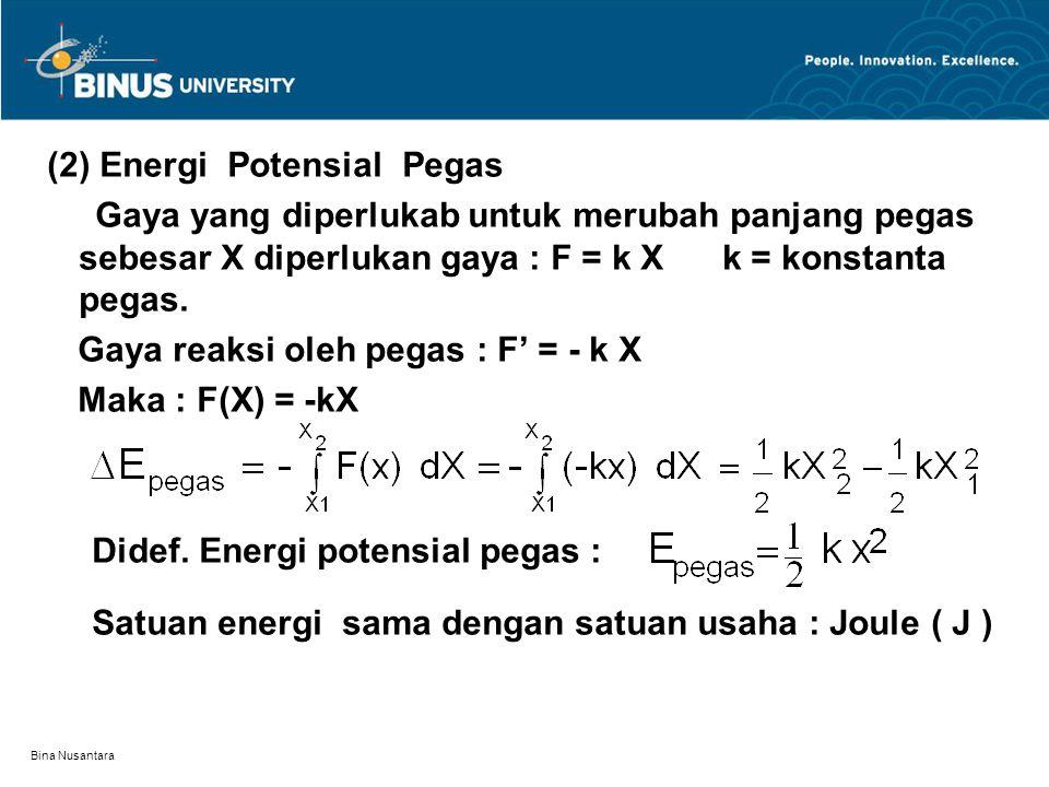Gaya reaksi oleh pegas : F' = - k X Maka : F(X) = -kX
