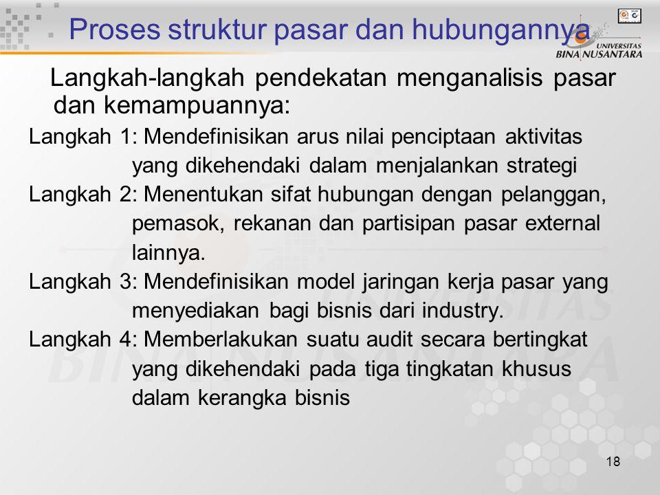 Proses struktur pasar dan hubungannya