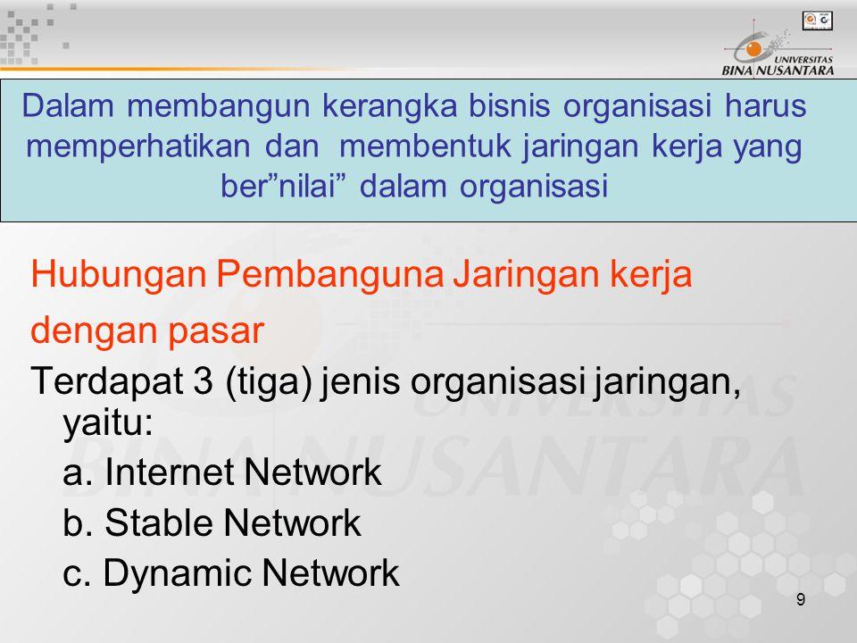 Hubungan Pembanguna Jaringan kerja dengan pasar