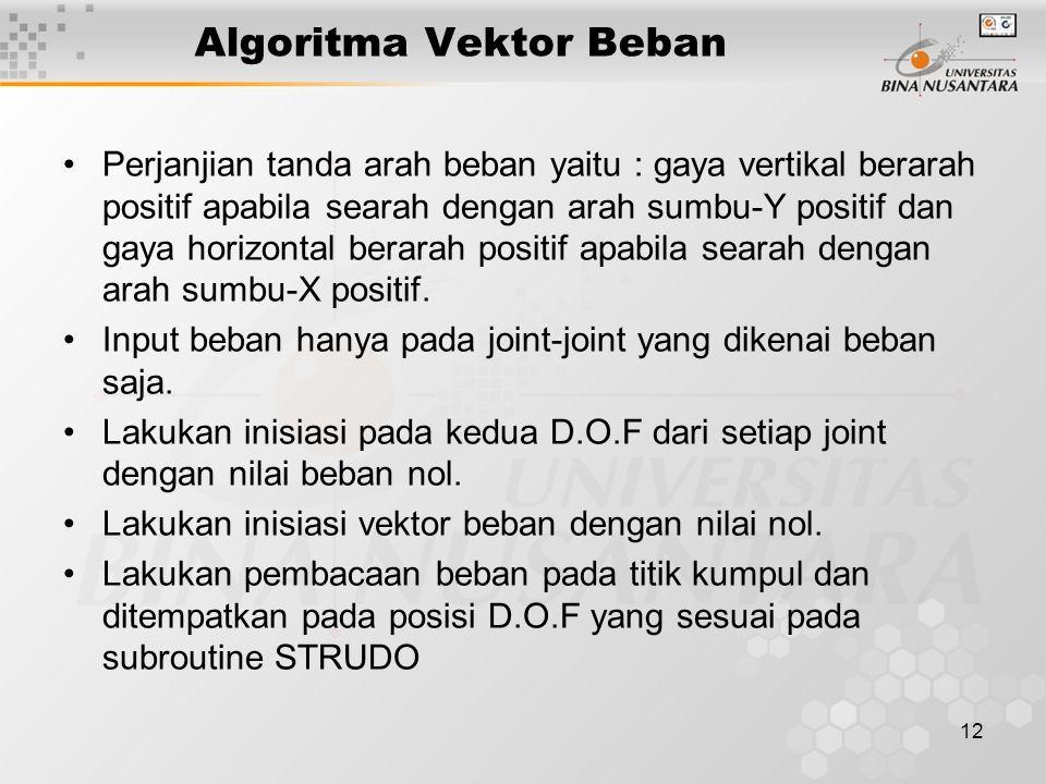 Algoritma Vektor Beban