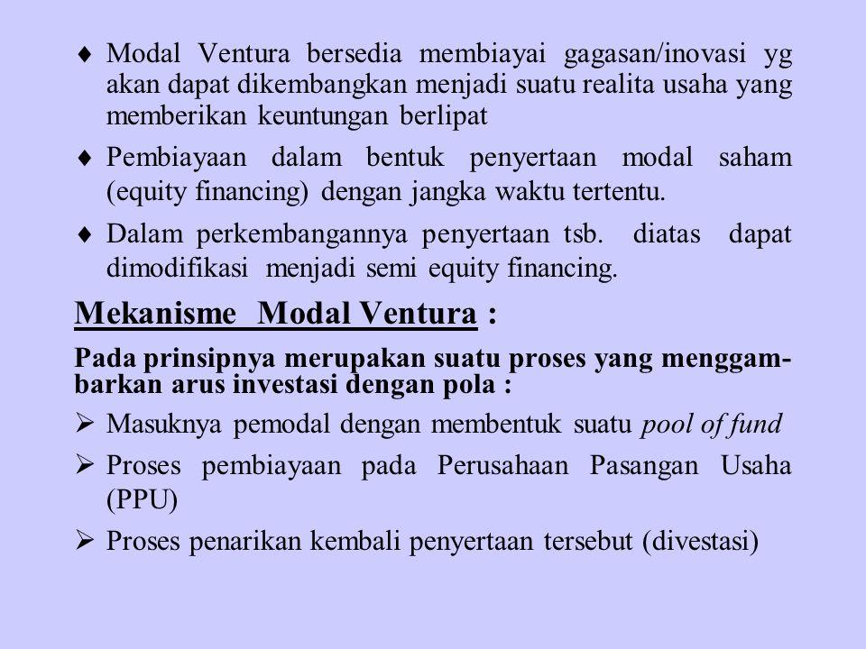 Mekanisme Modal Ventura :